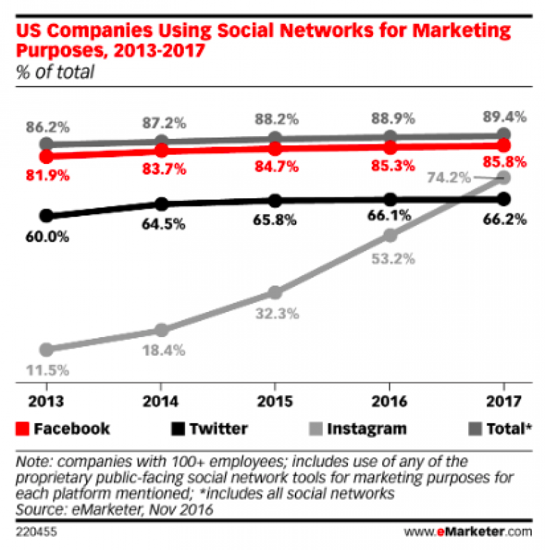 Social Networking Usage