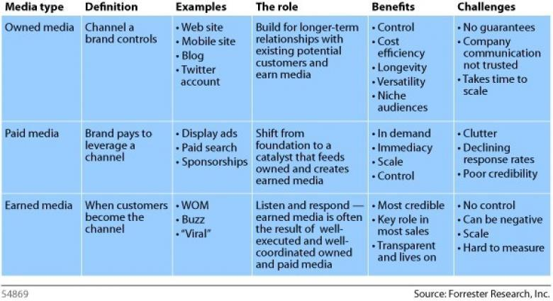 Media Table from Forrester