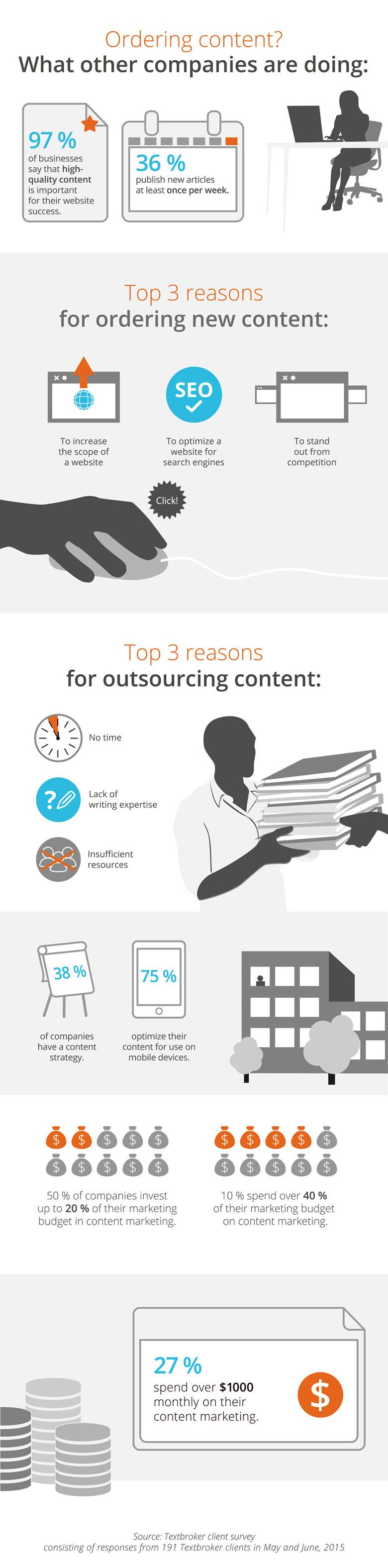 Infographic Ordering Content