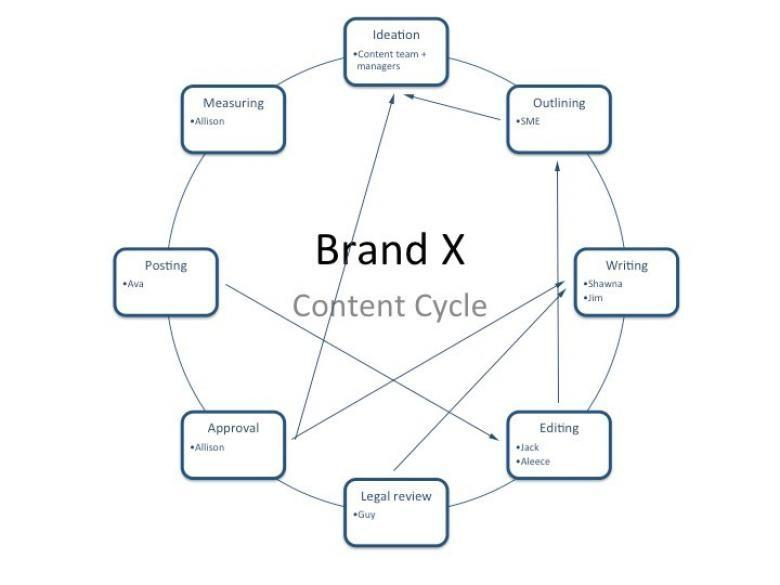 Brand X Content Cycle