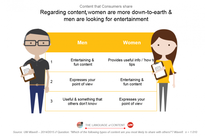 content that consumers share based on gender