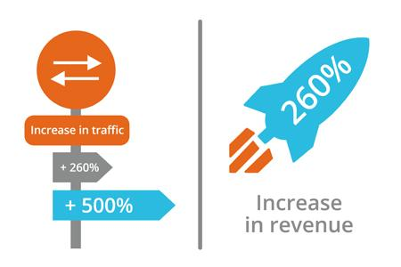 a similar increase in revenue livecareer is on track to see a 260 percent increase in revenue from 2015 compared to 2014