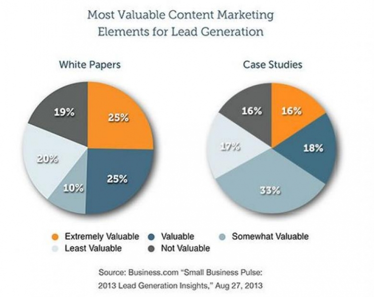 Comparison of white papers vs Case Studies in Content Marketing