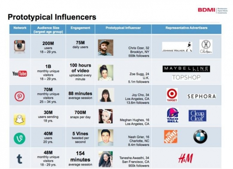 BDMI graphic about typical social media influencers, Source: Forbes