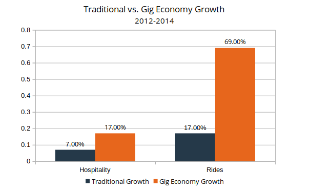 Gig Economy Growth Chart