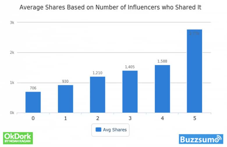 Graphic: shares based on number of influencers who shared it