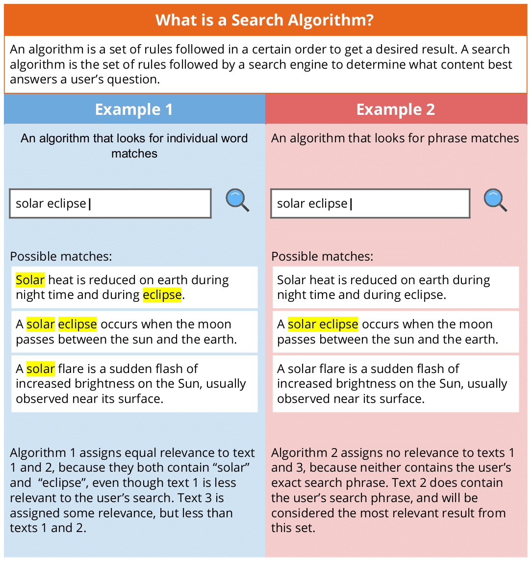 Graphic to help authors with keywords