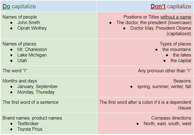 Graphic to help authors with Do's and Don't of Capitalization