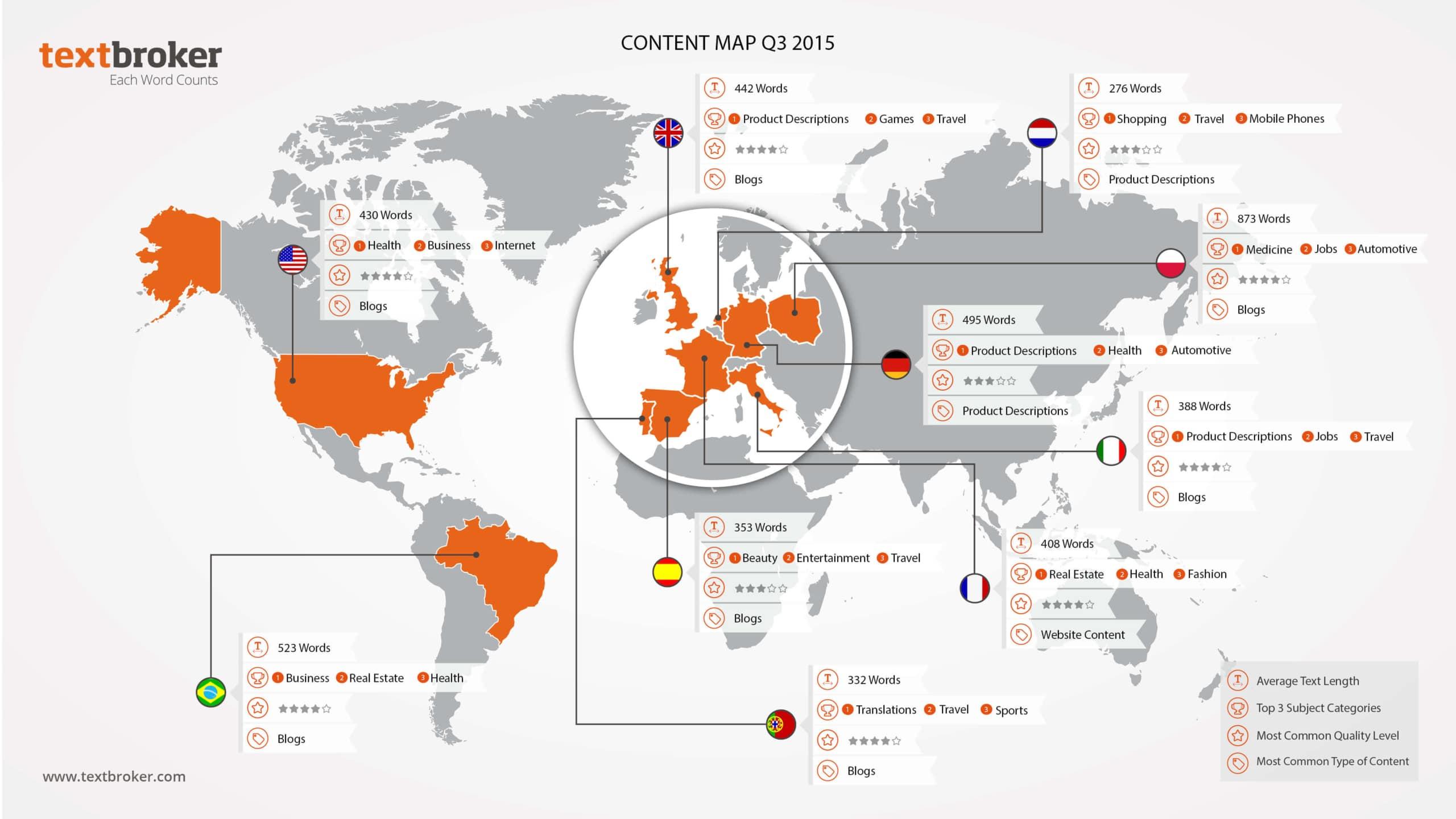Textbroker Content Map Q3 2015
