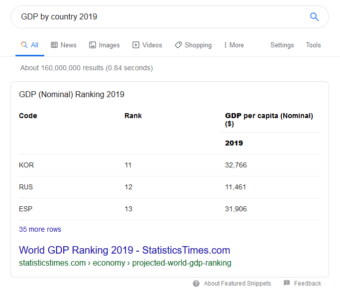 Featured Snippet: GDP by country 2019