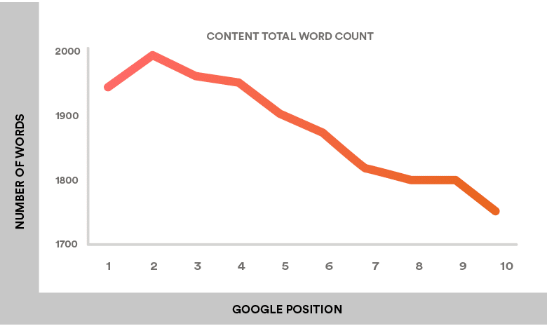The Impact of Content Length on Search Engine Rankings