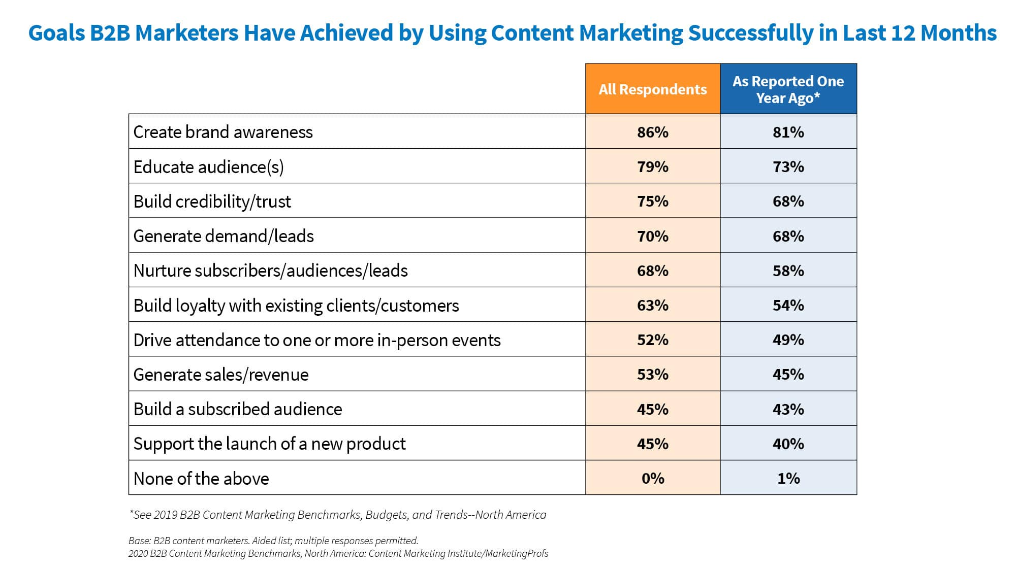 Content Marketing Goals 2019