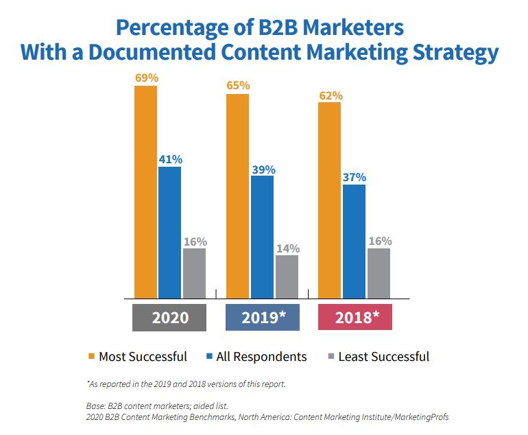 The Importance of a Content Marketing Strategy