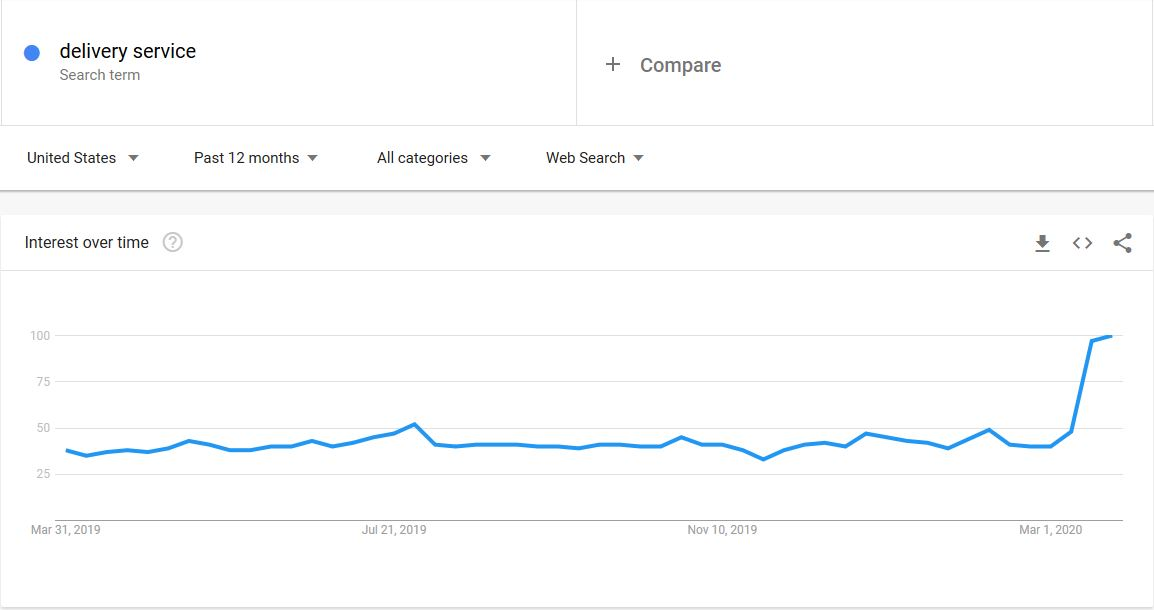Google Trends during Corona Crisis